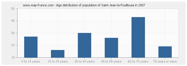 Age distribution of population of Saint-Jean-la-Fouillouse in 2007
