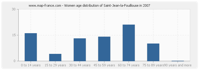 Women age distribution of Saint-Jean-la-Fouillouse in 2007