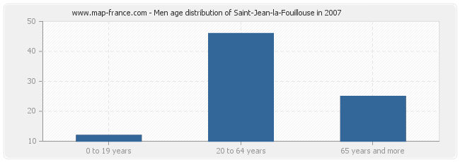 Men age distribution of Saint-Jean-la-Fouillouse in 2007