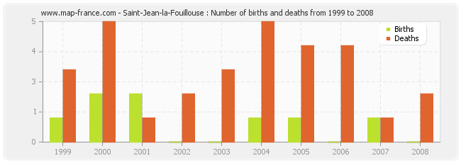 Saint-Jean-la-Fouillouse : Number of births and deaths from 1999 to 2008