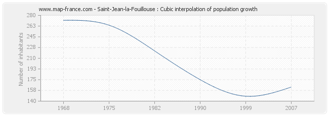 Saint-Jean-la-Fouillouse : Cubic interpolation of population growth