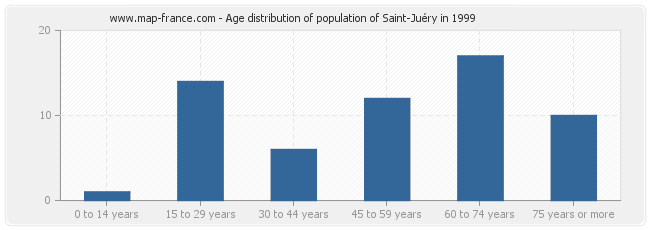 Age distribution of population of Saint-Juéry in 1999