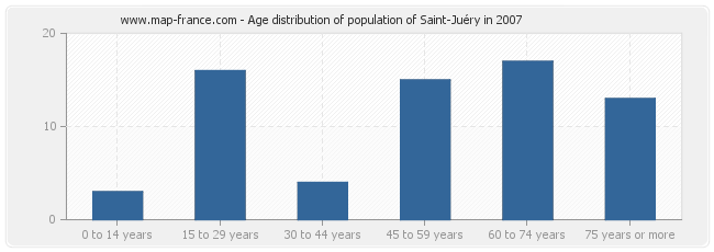 Age distribution of population of Saint-Juéry in 2007