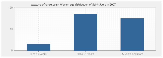 Women age distribution of Saint-Juéry in 2007