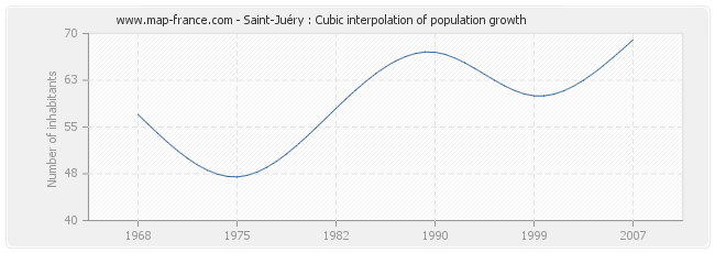 Saint-Juéry : Cubic interpolation of population growth