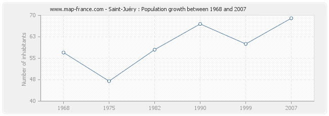 Population Saint-Juéry