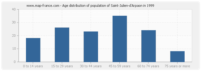 Age distribution of population of Saint-Julien-d'Arpaon in 1999