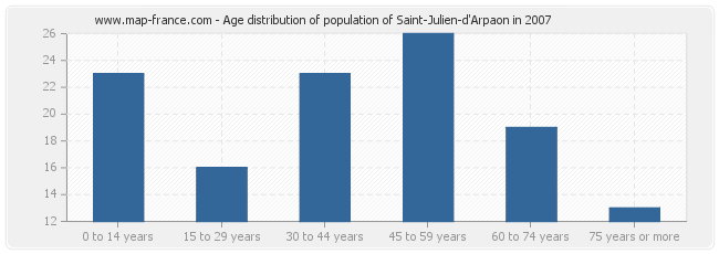 Age distribution of population of Saint-Julien-d'Arpaon in 2007
