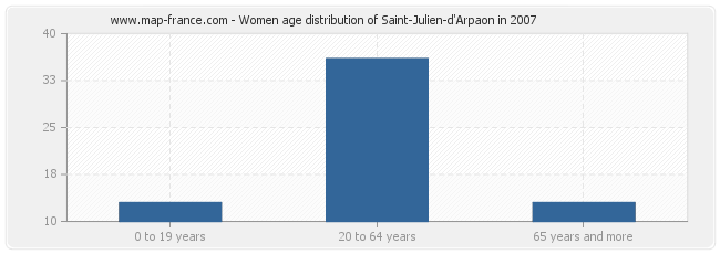 Women age distribution of Saint-Julien-d'Arpaon in 2007
