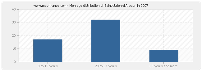 Men age distribution of Saint-Julien-d'Arpaon in 2007