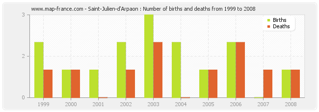 Saint-Julien-d'Arpaon : Number of births and deaths from 1999 to 2008
