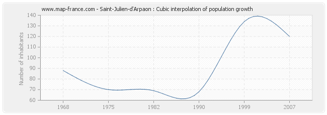 Saint-Julien-d'Arpaon : Cubic interpolation of population growth