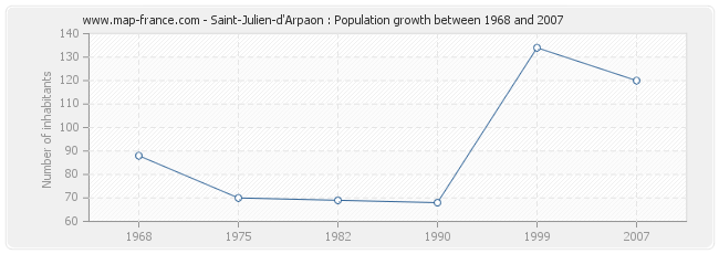 Population Saint-Julien-d'Arpaon