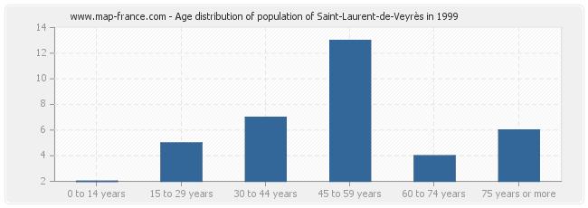 Age distribution of population of Saint-Laurent-de-Veyrès in 1999
