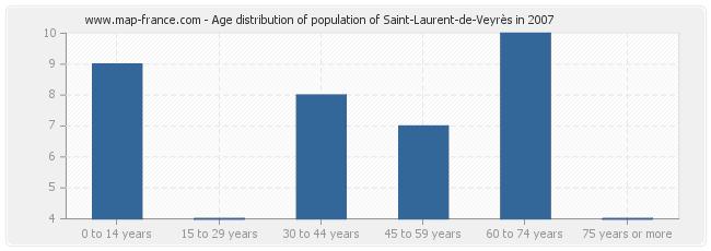 Age distribution of population of Saint-Laurent-de-Veyrès in 2007