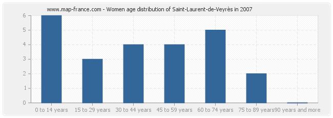 Women age distribution of Saint-Laurent-de-Veyrès in 2007