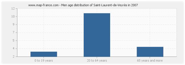Men age distribution of Saint-Laurent-de-Veyrès in 2007