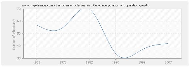 Saint-Laurent-de-Veyrès : Cubic interpolation of population growth