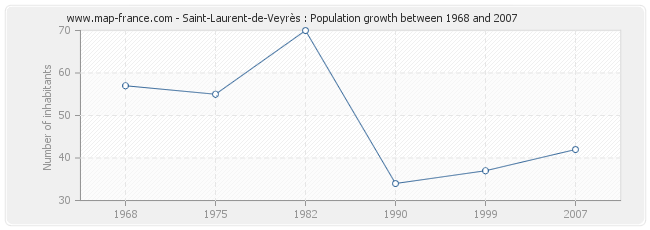 Population Saint-Laurent-de-Veyrès