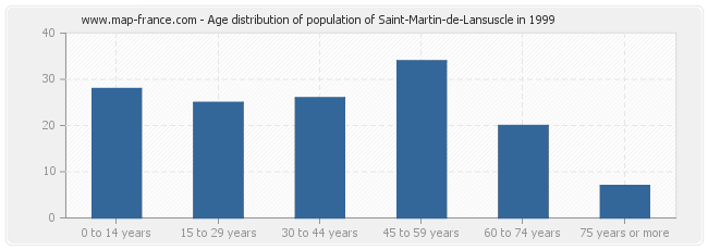 Age distribution of population of Saint-Martin-de-Lansuscle in 1999
