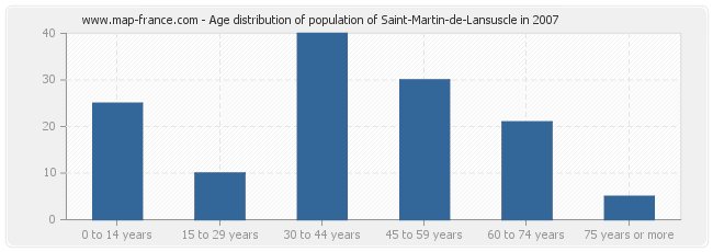 Age distribution of population of Saint-Martin-de-Lansuscle in 2007
