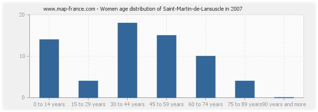 Women age distribution of Saint-Martin-de-Lansuscle in 2007