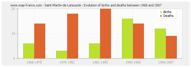 Saint-Martin-de-Lansuscle : Evolution of births and deaths between 1968 and 2007