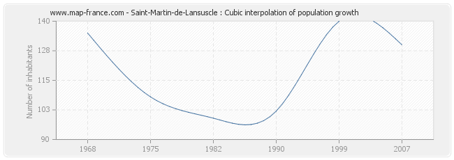 Saint-Martin-de-Lansuscle : Cubic interpolation of population growth