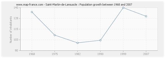 Population Saint-Martin-de-Lansuscle