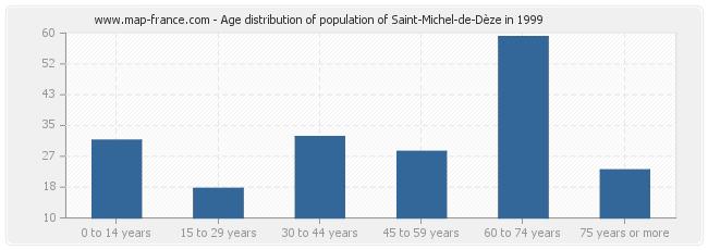 Age distribution of population of Saint-Michel-de-Dèze in 1999
