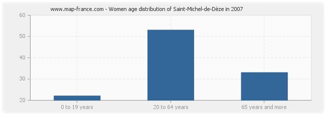 Women age distribution of Saint-Michel-de-Dèze in 2007