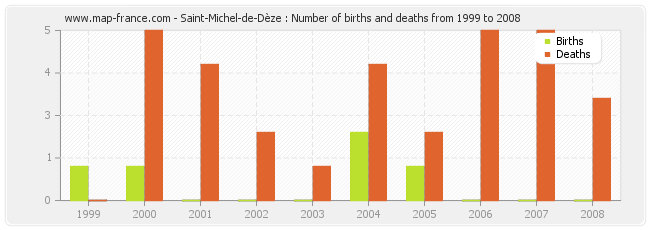 Saint-Michel-de-Dèze : Number of births and deaths from 1999 to 2008