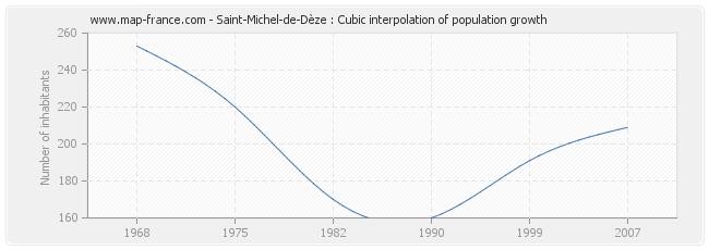 Saint-Michel-de-Dèze : Cubic interpolation of population growth