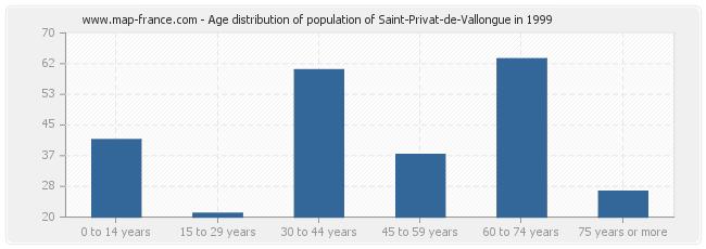 Age distribution of population of Saint-Privat-de-Vallongue in 1999