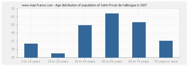 Age distribution of population of Saint-Privat-de-Vallongue in 2007