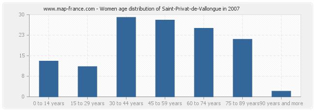 Women age distribution of Saint-Privat-de-Vallongue in 2007