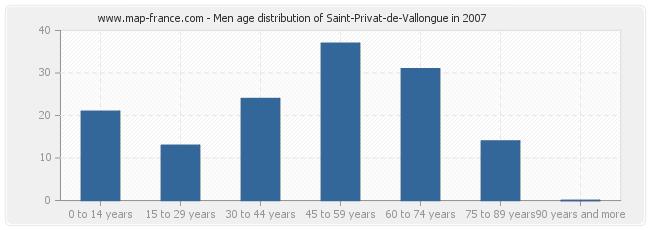 Men age distribution of Saint-Privat-de-Vallongue in 2007