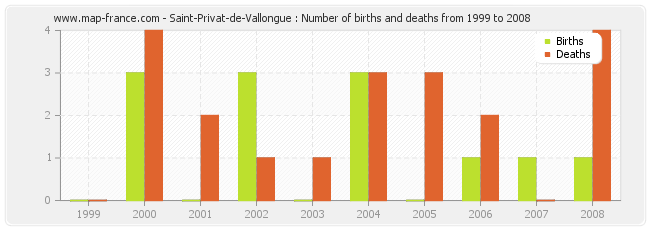 Saint-Privat-de-Vallongue : Number of births and deaths from 1999 to 2008