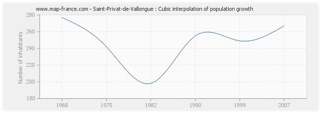 Saint-Privat-de-Vallongue : Cubic interpolation of population growth