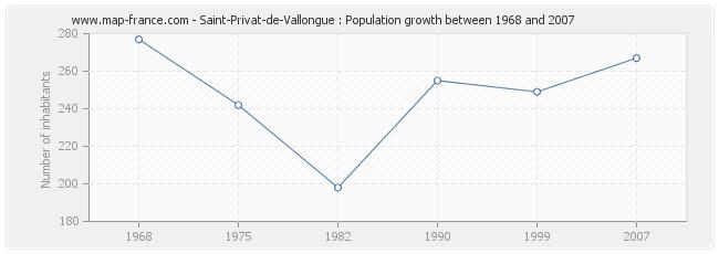 Population Saint-Privat-de-Vallongue