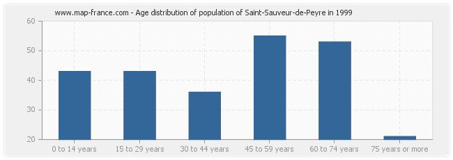 Age distribution of population of Saint-Sauveur-de-Peyre in 1999