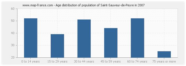 Age distribution of population of Saint-Sauveur-de-Peyre in 2007