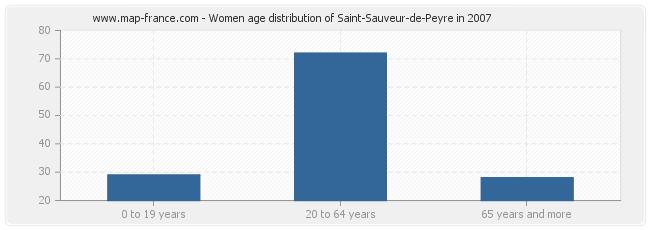 Women age distribution of Saint-Sauveur-de-Peyre in 2007
