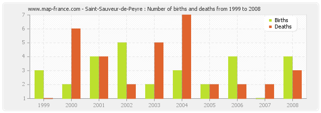 Saint-Sauveur-de-Peyre : Number of births and deaths from 1999 to 2008
