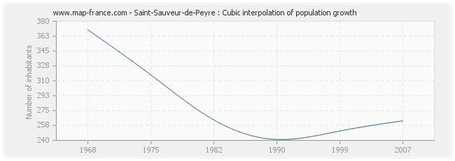 Saint-Sauveur-de-Peyre : Cubic interpolation of population growth