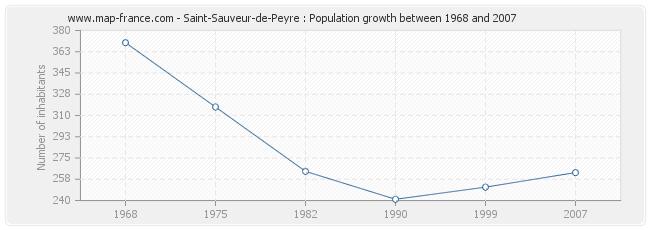 Population Saint-Sauveur-de-Peyre