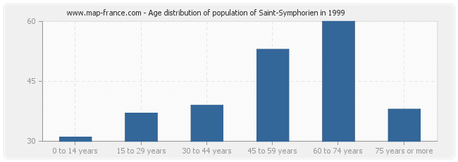 Age distribution of population of Saint-Symphorien in 1999