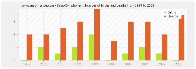 Saint-Symphorien : Number of births and deaths from 1999 to 2008