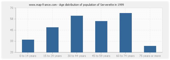 Age distribution of population of Serverette in 1999