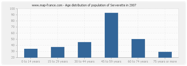 Age distribution of population of Serverette in 2007